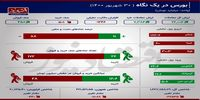 2 اتفاق مهم در بورس تهران +اینفو