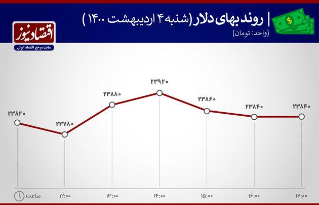 بازدهی بازارها 4 اردیبهشت 1400