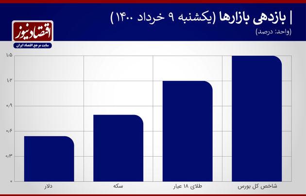 بازدهی بازارها 9 خرداد 1400
