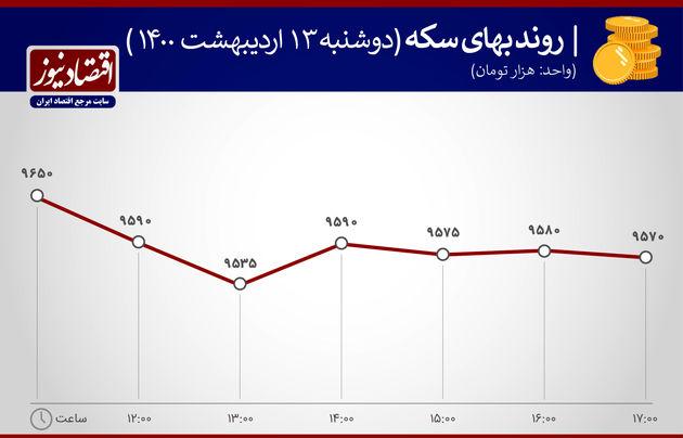 بازدهی بازارها ۱۳ اردیبهشت ۱۴۰۰
