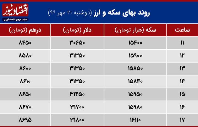 جدول نوسانات قیمت ارز وسکه 22 مهر 99