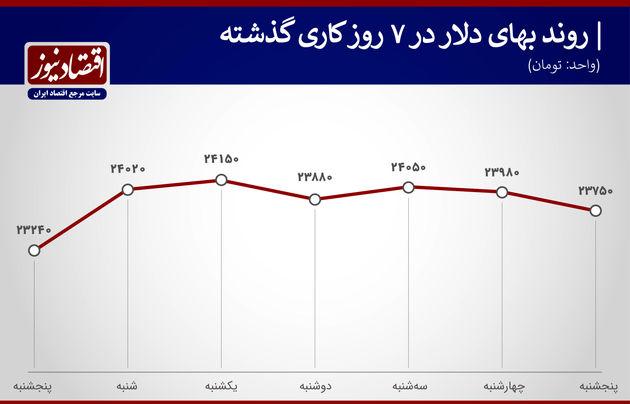 بازدهی بازارها هفته دوم خرداد ۱۴۰۰