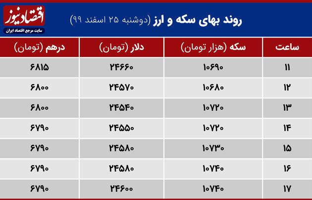بازدهی بازارها 25 اسفند 99