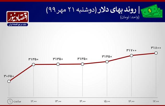 نمودار نوسانات دلار 22 مهر