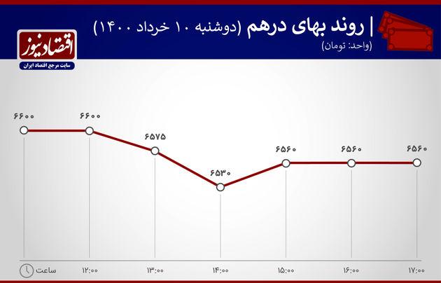 بازدهی بازارها 10 خرداد 1400