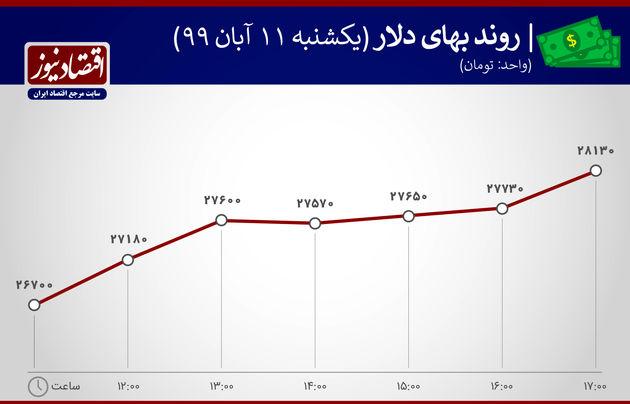 نوسان قیمت دلار11 آبان 1399