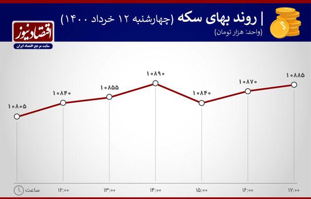 بازدهی بازارها ۱۲ خرداد ۱۴۰۰