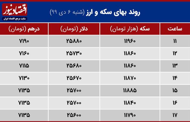 جدول روند بهای سکه و ارز 6 دی 1399