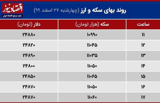 بازدهی بازارها 27 اسفند 99