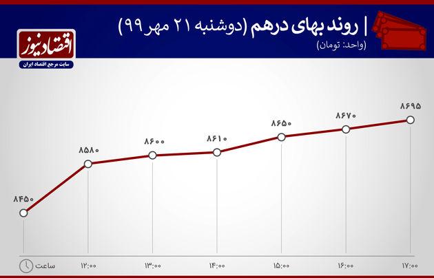 نمودار نوسانان درهم 22 مهر