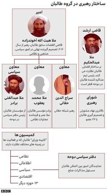آشنایی با سرشناسترین رهبران طالبان/عکس