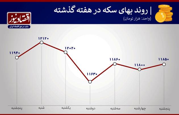 بازدهی بازارها هفته آخر بهمن 99