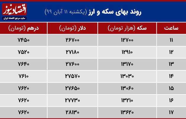 نوسان طلا ارز 11 آبان