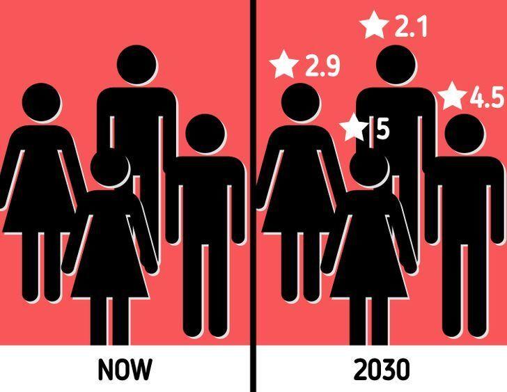 وقایعی باور نکردنی که تا پیش از سال ۲۰۵۰ اتفاق خواهند افتاد