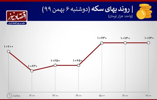 بازدهی بازارها 7 بهمن 1399