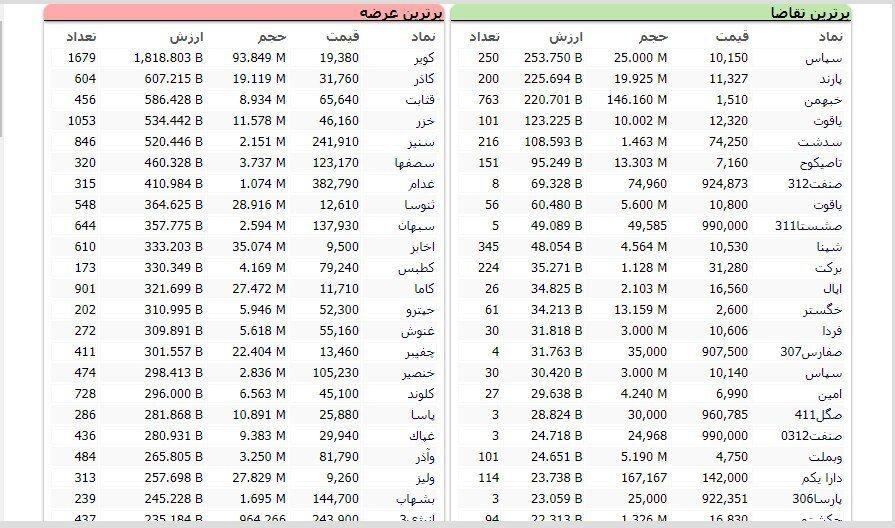 سنگینترین صفهای خرید و فروش سهام در ۱۱ اردیبهشت ماه