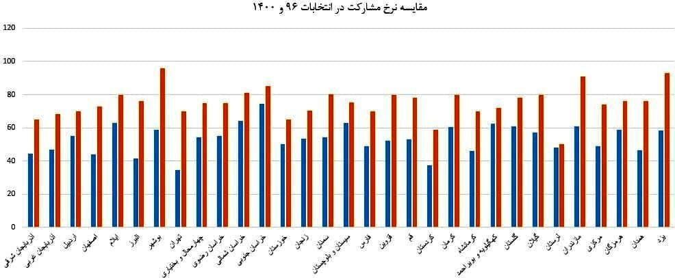 بوشهر و تهران؛ رکوددار کاهش مشارکت در انتخابات /کرونا مقصر است یا شورای نگهبان؟