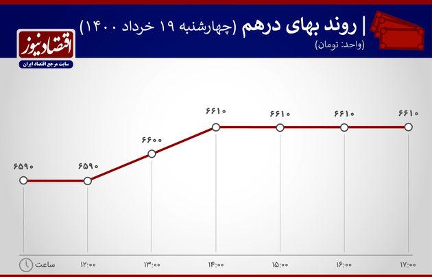 بازدهی بازارها ۱۹ خرداد ۱۴۰۰