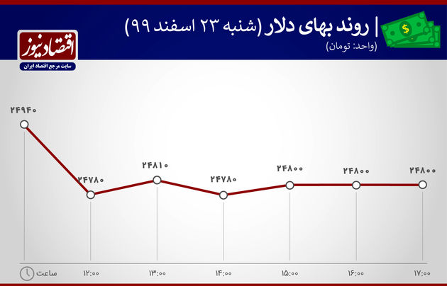بازدهی بازارها 23 اسفند 1399