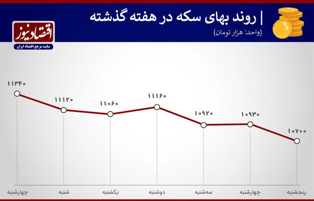 بازدهی بازارها هفته دوم اسفندماه 1399
