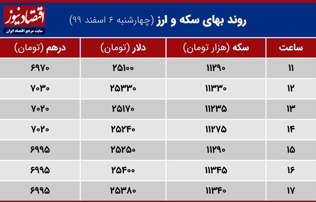 بازدهی بازارهای 6 اسفند 1399