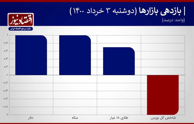 بازدهی بازارها 3 خرداد 1400