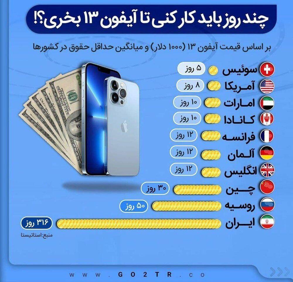 اینفوگرافیک | در کشورهای مختلف یک کارگر چند روز باید کار کند تا یک آیفون 13 بخرد؟