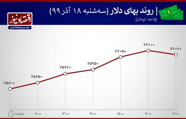 نوسان بهای دلار 18 آذر 1399
