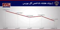 افزایش خروج پول حقیقی از بورس