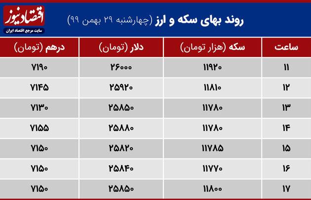 بازدهی بازارها 29 بهمن 1399