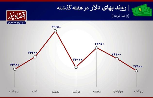 بازدهی بازارها هفته سوم بهمن ماه 1399