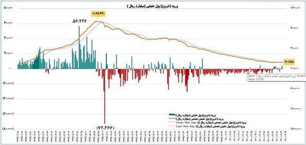 نمودار روز