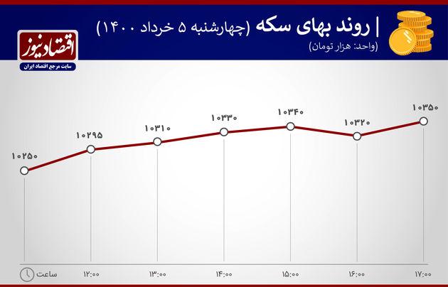 بازدهی بازارها 5 خرداد 1400
