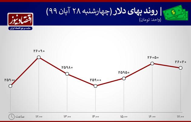 نمودار روند بهای دلار 28 آبان 1399