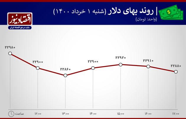 بازدهی بازارهای اول خرداد 1400