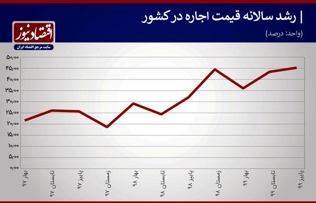 نمودار رشد سالانه قیمت اجاره در کشور