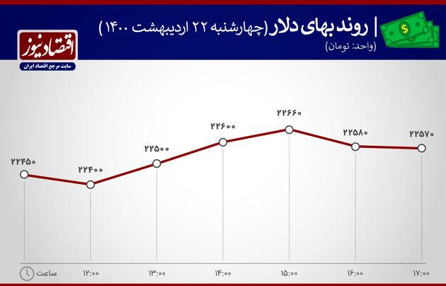 بازدهی بازارها ۲۳ اردیبهشت ۱۴۰۰