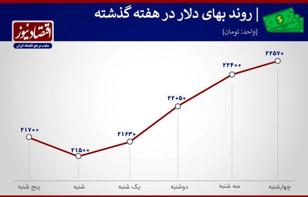 بازدهی بازارها در هفته سوم اردیبهشت 1400