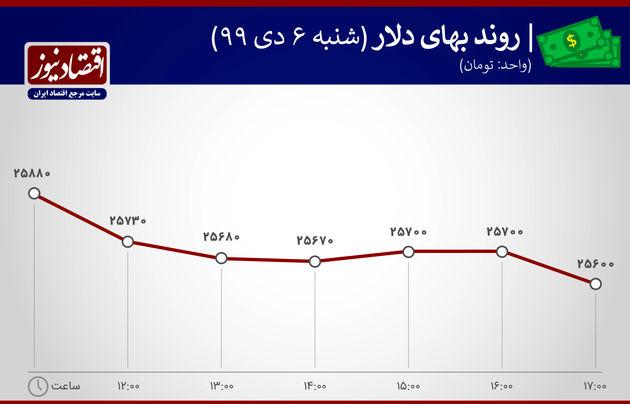 نمودار نوسان قیمت دلار6 دی 1399