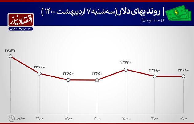 بازدهی بازارهای 7 اردیبهشت ماه 1400