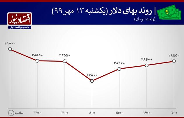 روند بهای  دلار 13 مهر 1399