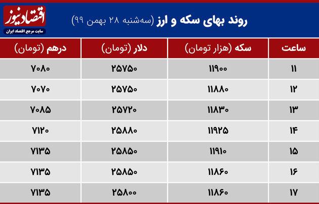 بازدهی بازارها 28 بهمن 1399