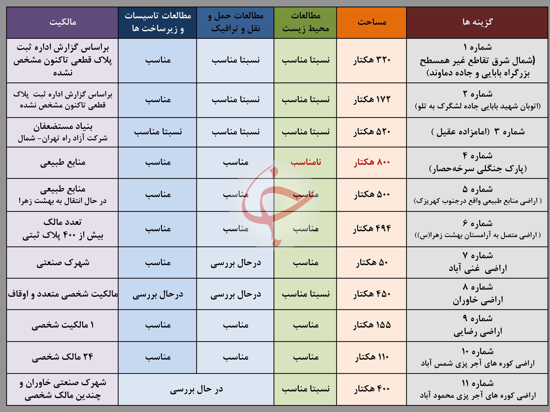 قبرستانهای جدید تهران در کدام مناطق هستند؟/ نقشه و جزئیات