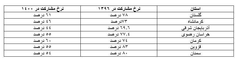 مقایسه میزان مشارکت هفت استان در سال ۹۶ و ۱۴۰۰