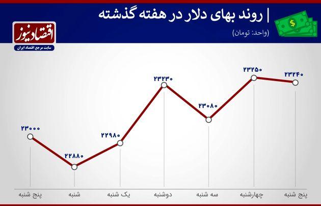 بازدهی بازارهای هفته اول خرداد 1400